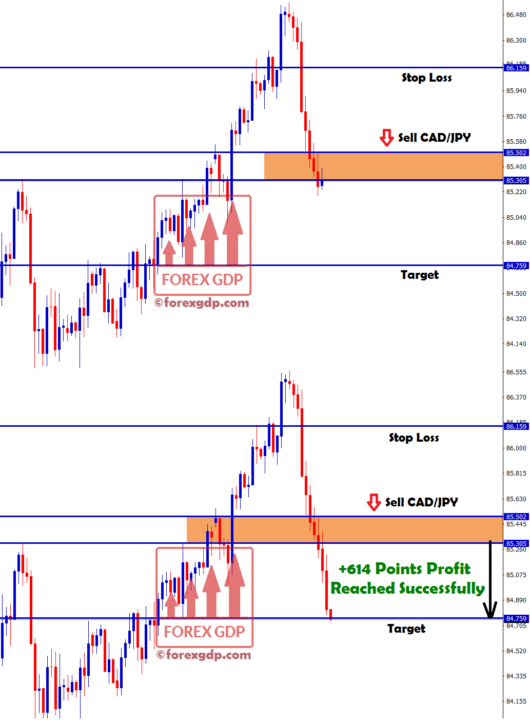 cadjpy sell signal reached target