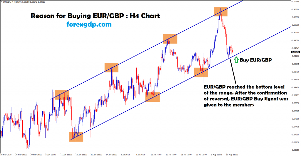eur gbp fails to breakout and starts to move between ranges