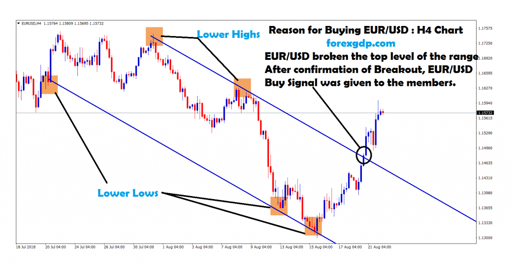 after confirmation of breakout buy signal given in eur usd