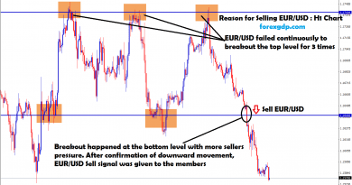 eur usd market falls continuously and broken the bottom zone