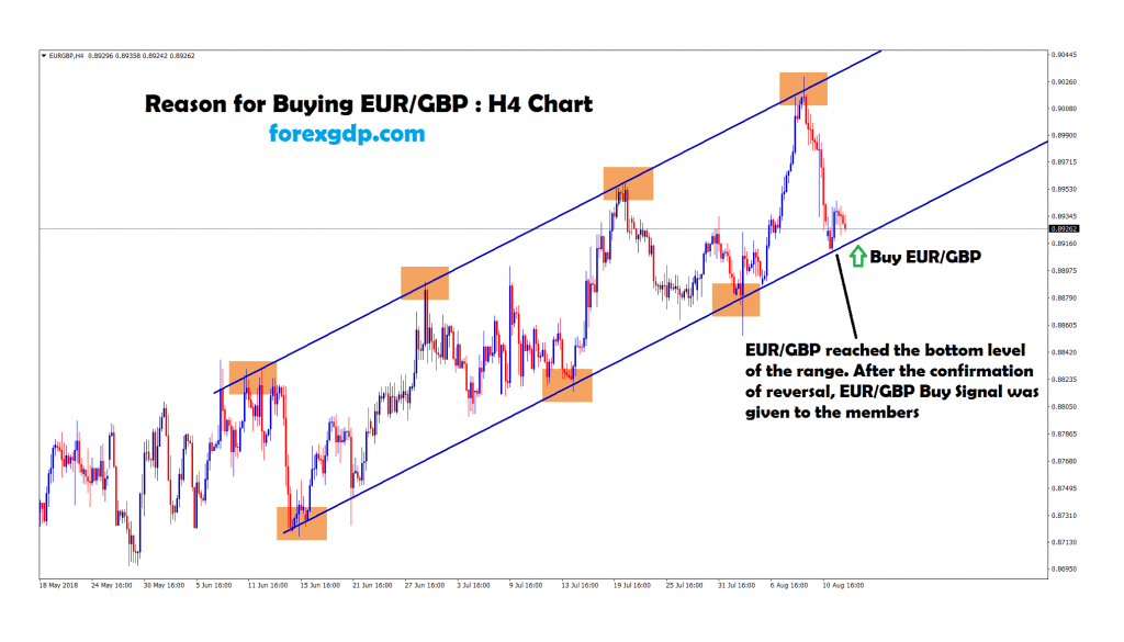 eur gbp reached the bottom and starts to move up