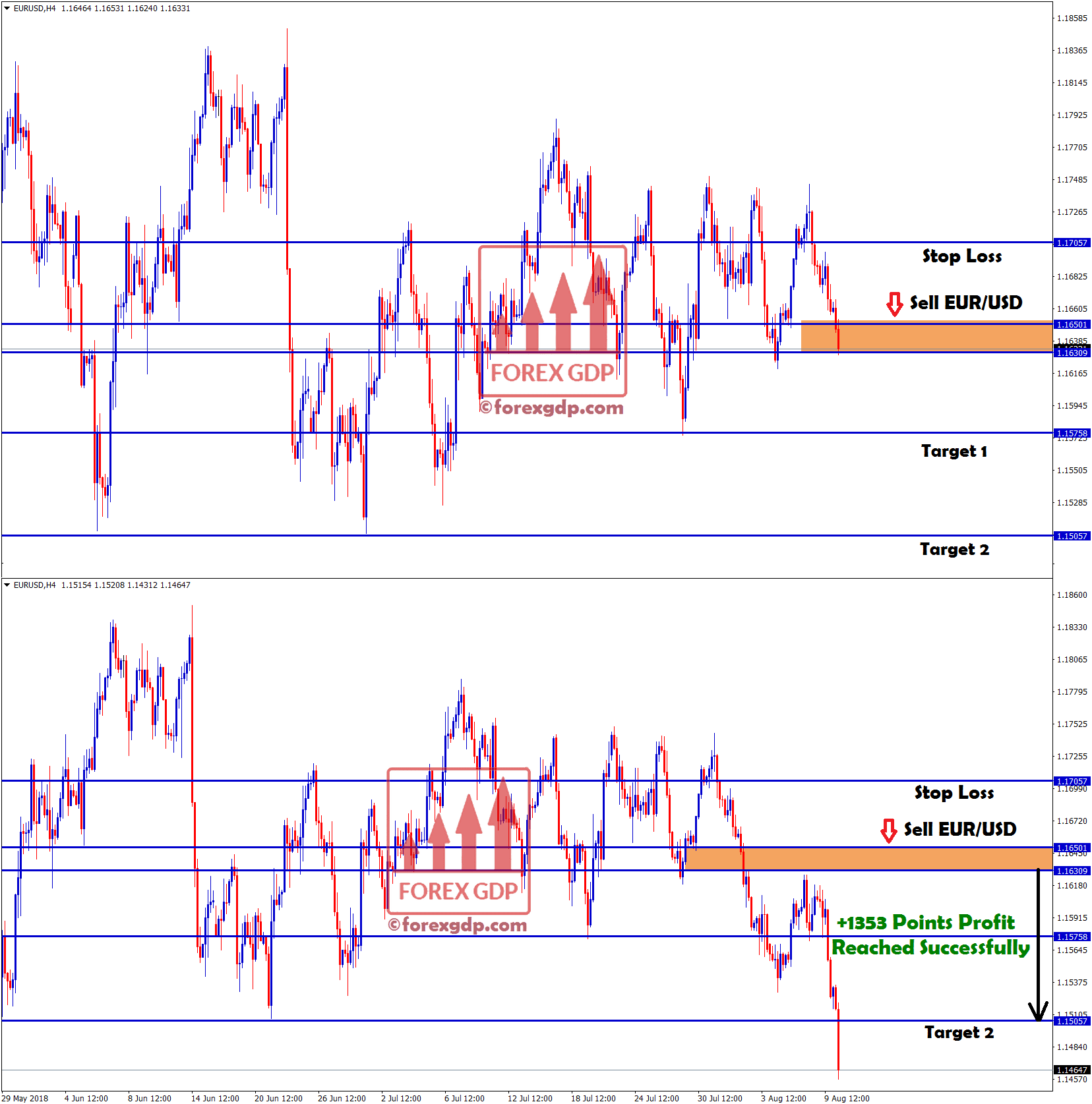 2nd target touched in eur usd sell signal