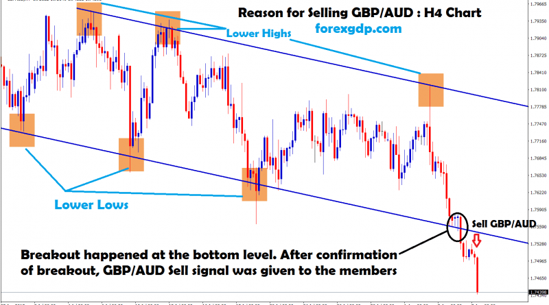 gbp aud forms lower highs and lower lows
