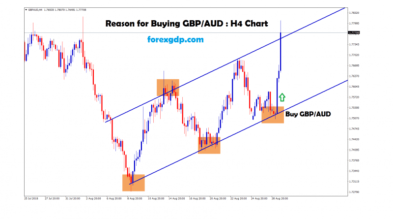 gbp aud moving between the ranges in H4 chart