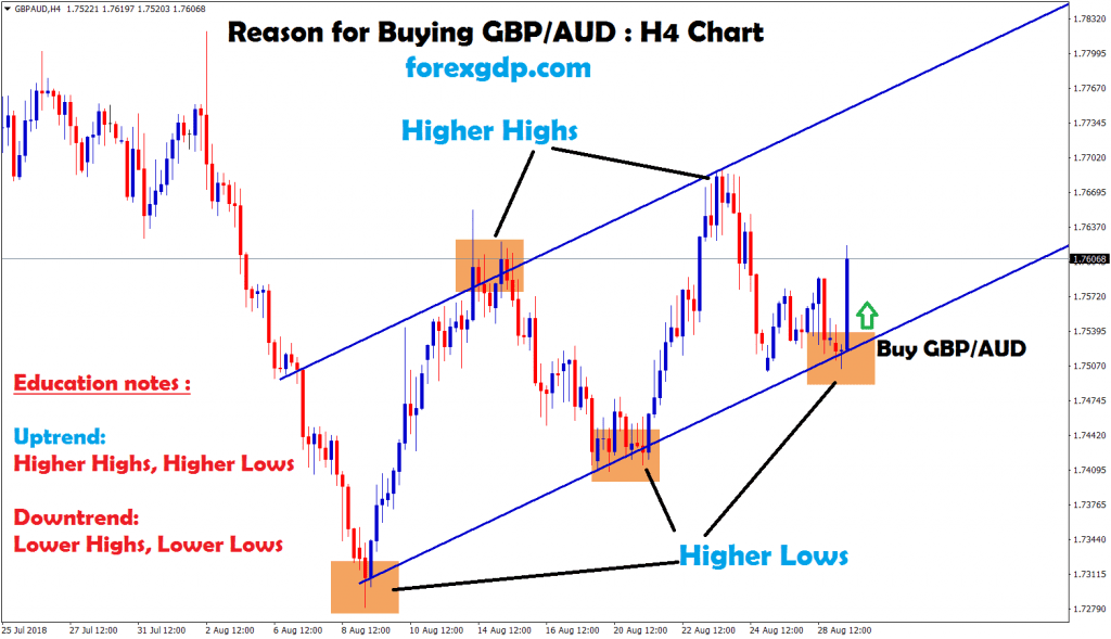 gbp aud H4 chart forms higher highs,lows