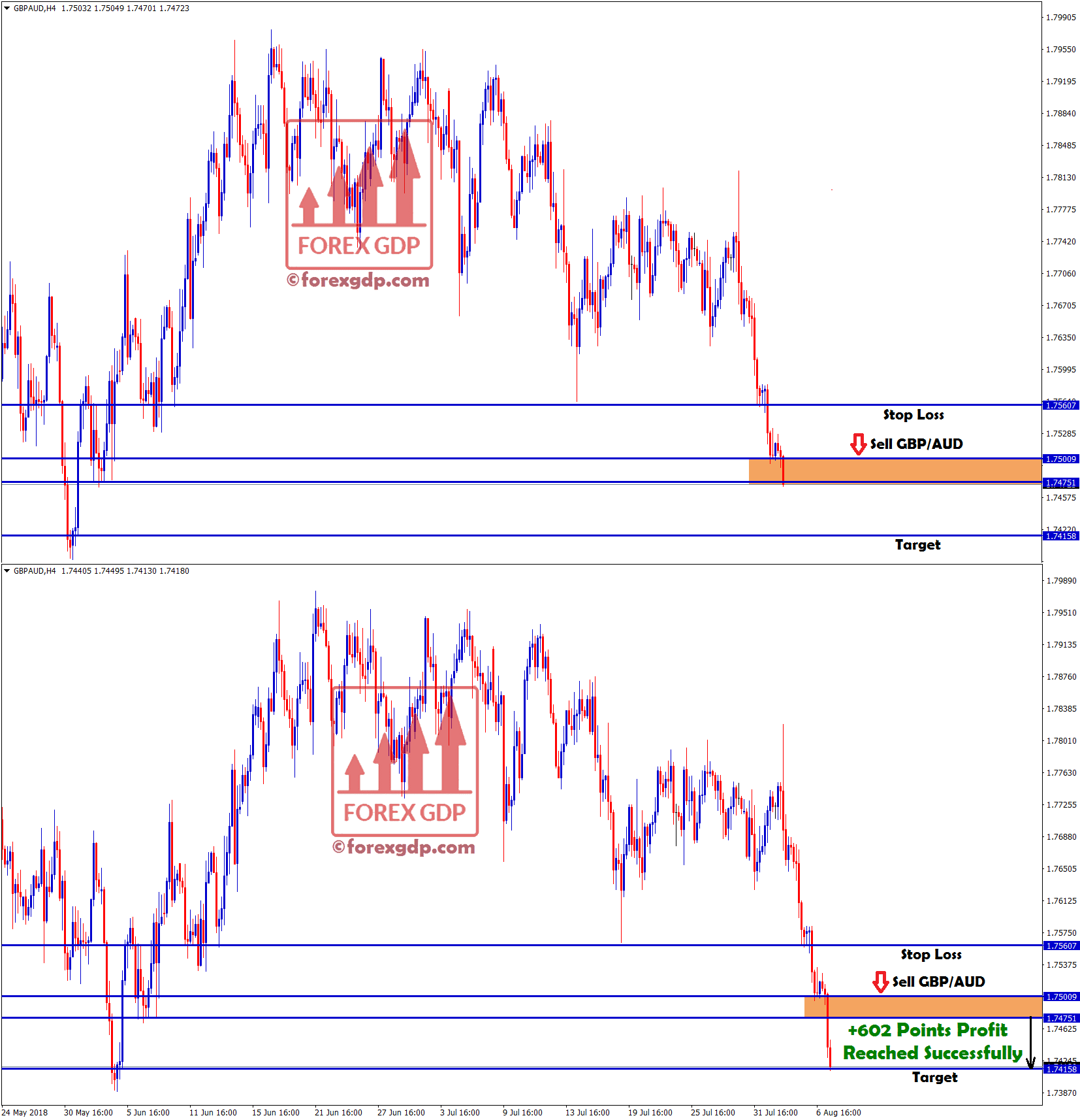 gbp aud sell signal hits our target with +602 points profit