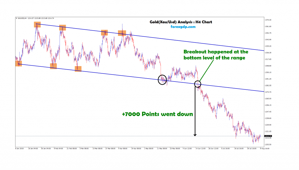 breakout happened at bottom of the range in gold