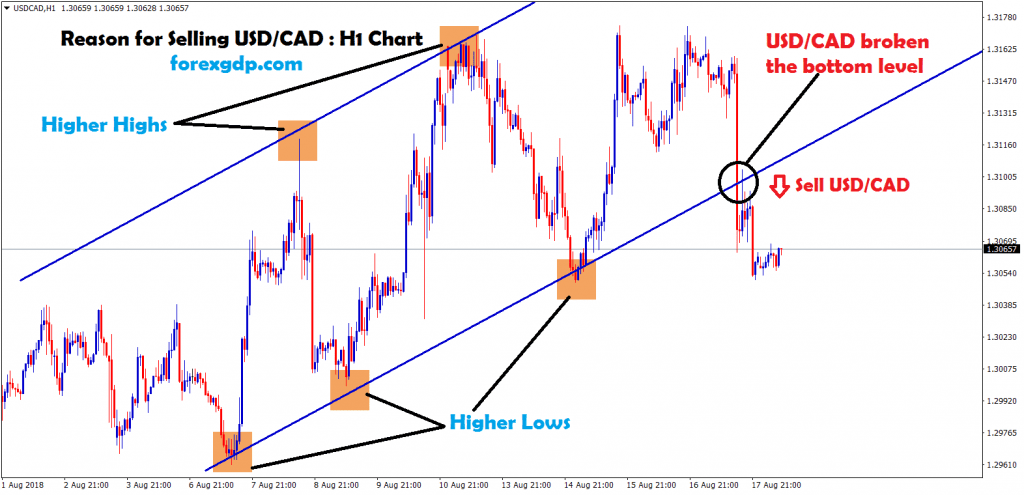 usd cad broken the bottom level of the uptrend