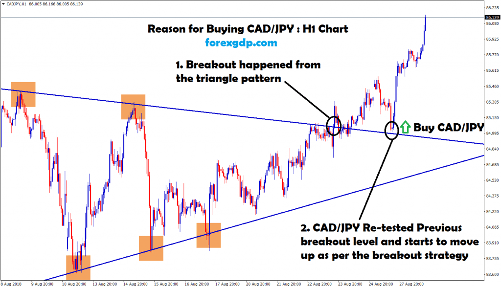 breakout happened from the triangle pattern in cad jpy