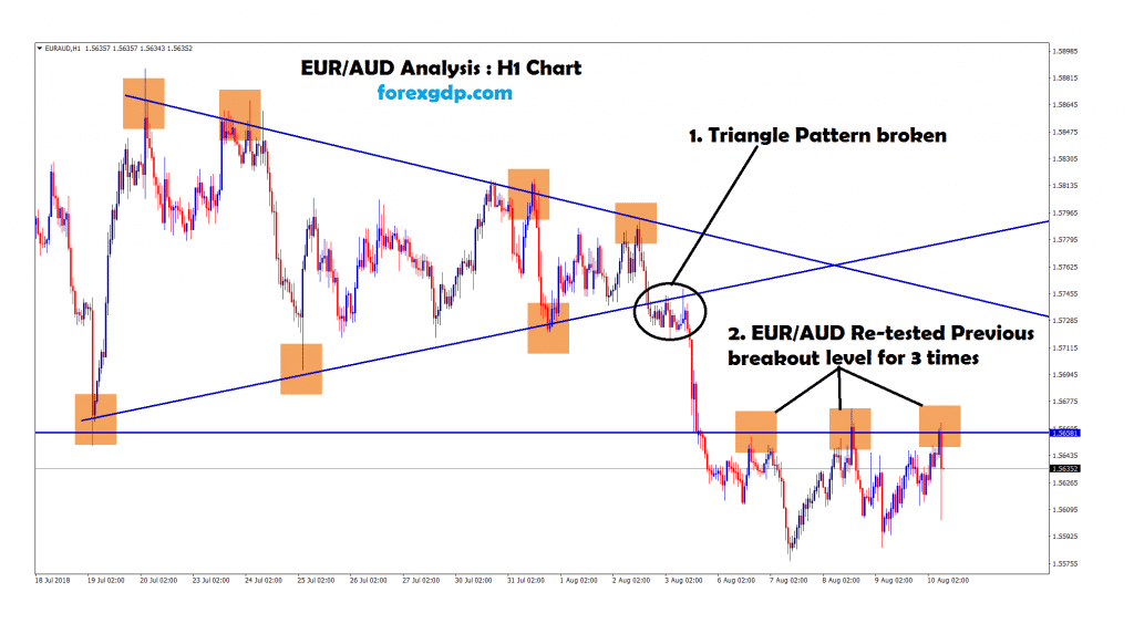 broken the triangle pattern , 3 times re-tested the previous breakout level in eur aud