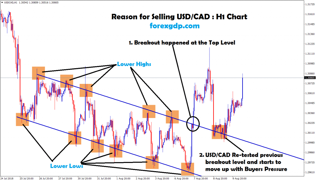 aftre breakout and re-test usd cad starts to move up