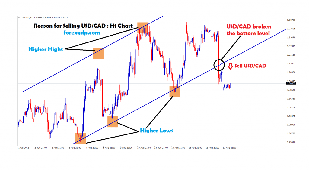 usd cad broken the bottom level in H1 chart