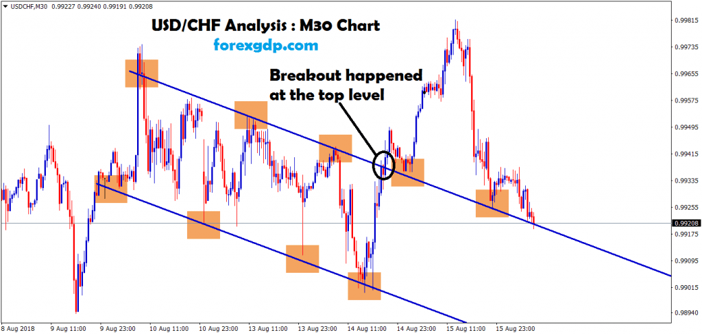uas chf brokrn the top and re-tested the same level