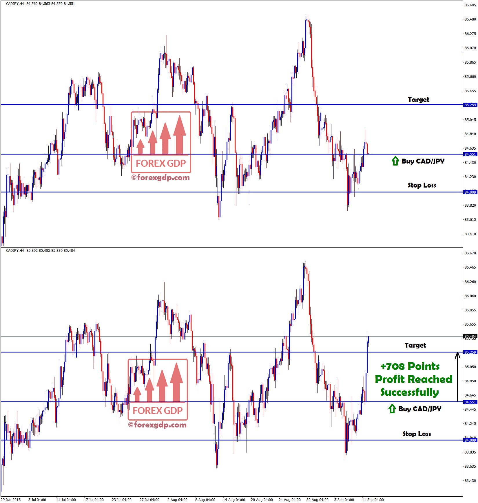 Take profit touched in CAD JPY buy signal