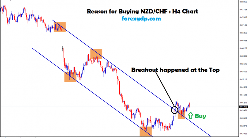 nzd chf broken the top zone of the downtrend