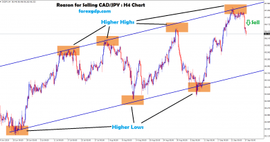 cad/jpy moving between the range in H4 chart