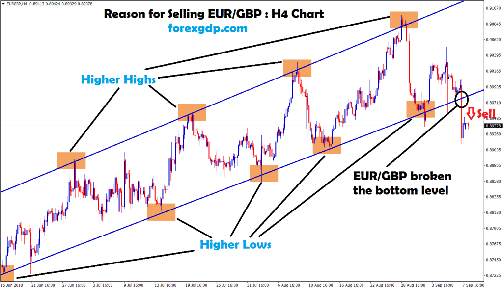 after breakout eur/gbp sell signal given