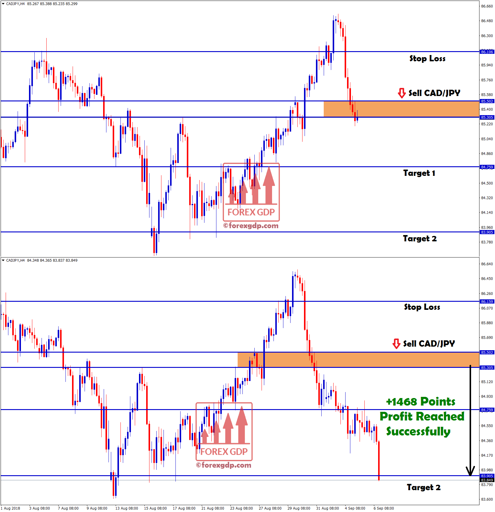+1468 points profit made in cad jpy sell signal