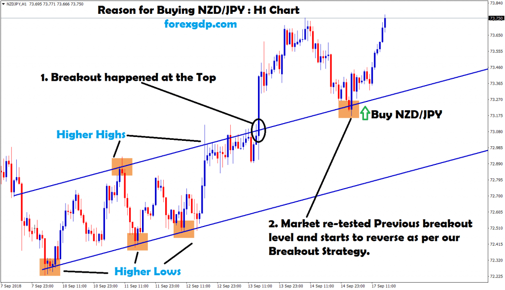 nzd jpy re-tested the previous breakout ,starts to reverse