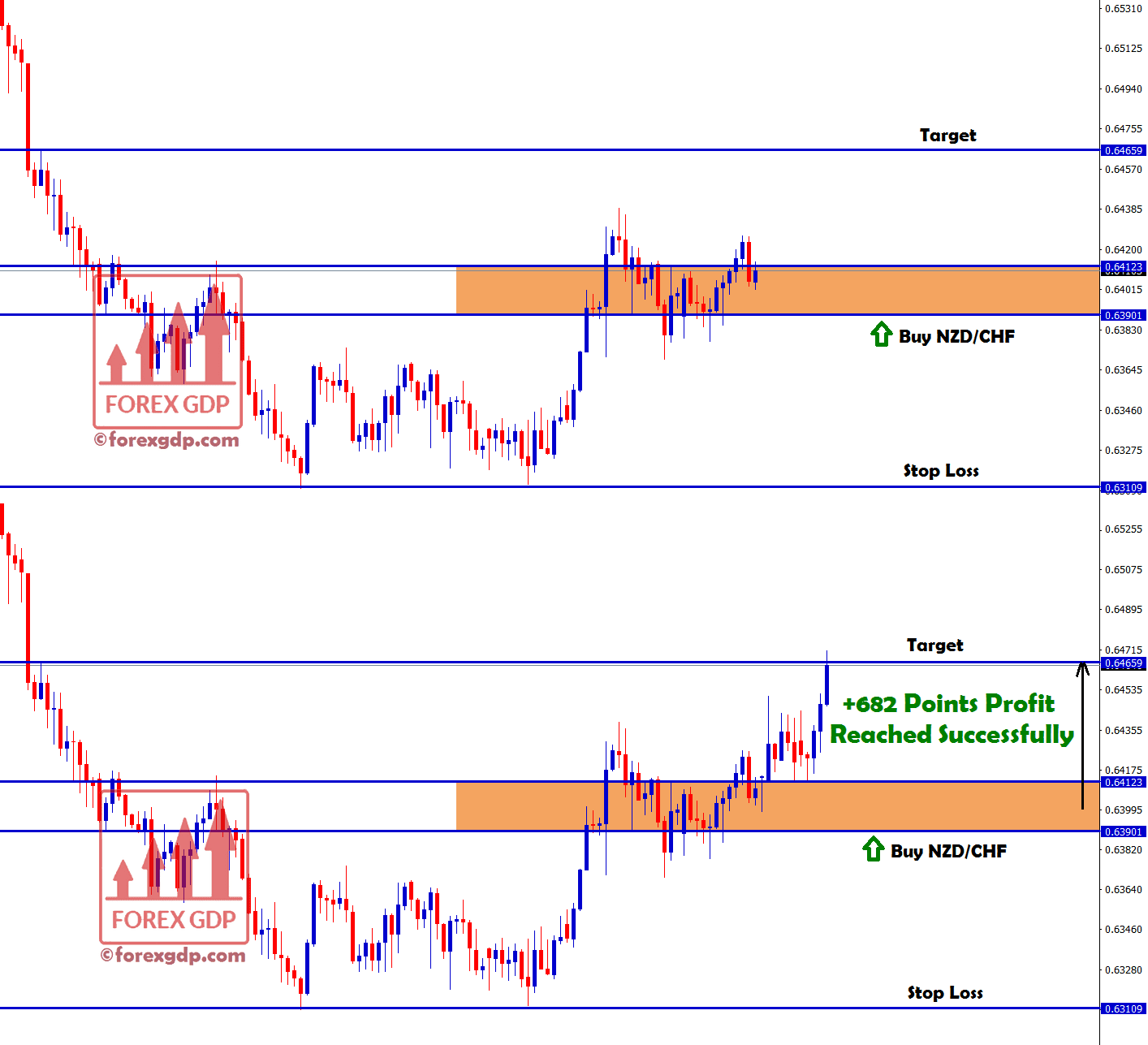 nzd chf buy signal hits target with +682 points profit
