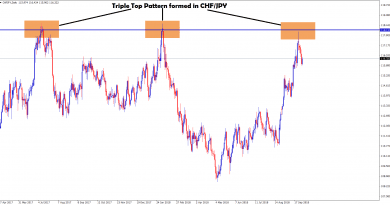 triple top formed in chf/jpy daily chart