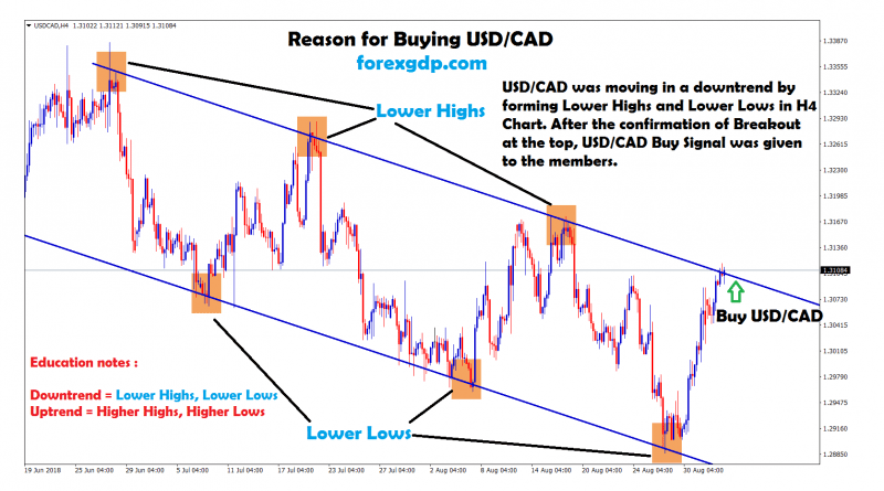 usd cad broken the top of the downtrend