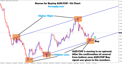 reversal happened from the bottom zone in aud chf