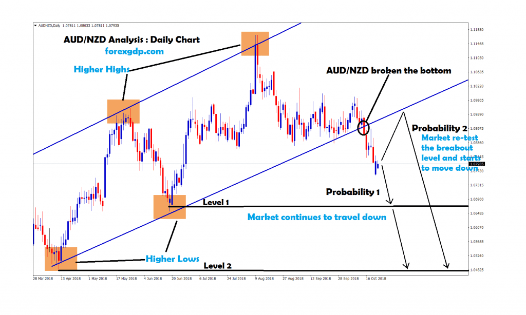 aud nzd re-tested the breakout level ,starts to move down