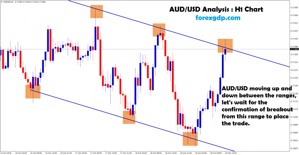 aud usd moving up and down between the ranges
