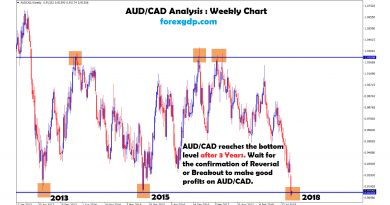 aud cad reaches the triple top and triple bottom