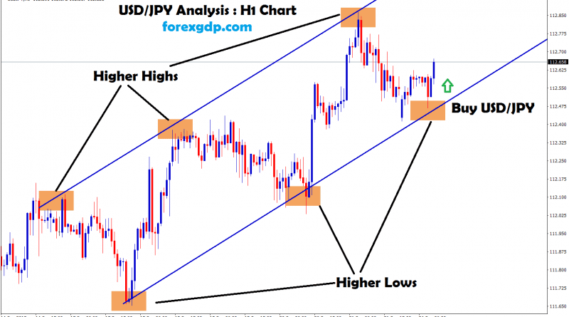 usd jpy forms higher highs and higher lows