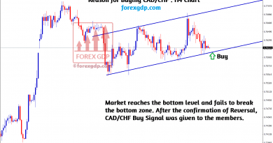 reversal confirmed in cad chf H4 chart