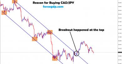 cad jpy broken the top zone in H1 chart
