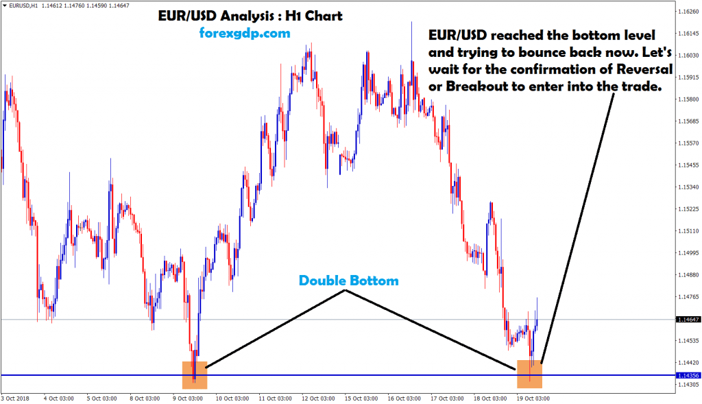 eur usd touched the bottom level twice