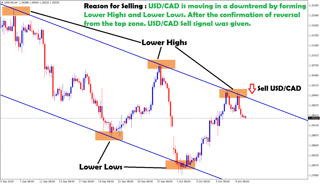 usd cad sell signal given after confirmation of reversal