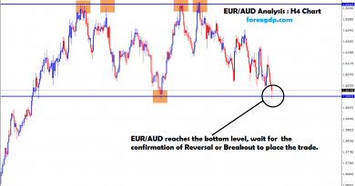 eur aud reached the bottom level ,waiting for reversal or breakout