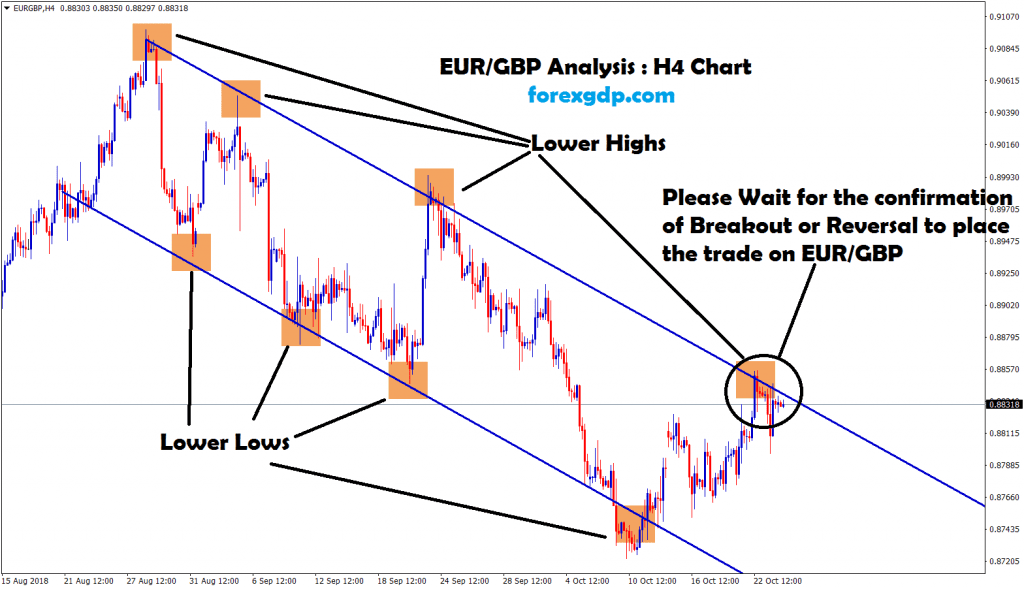 eur gbp forms lower highs , lower lows