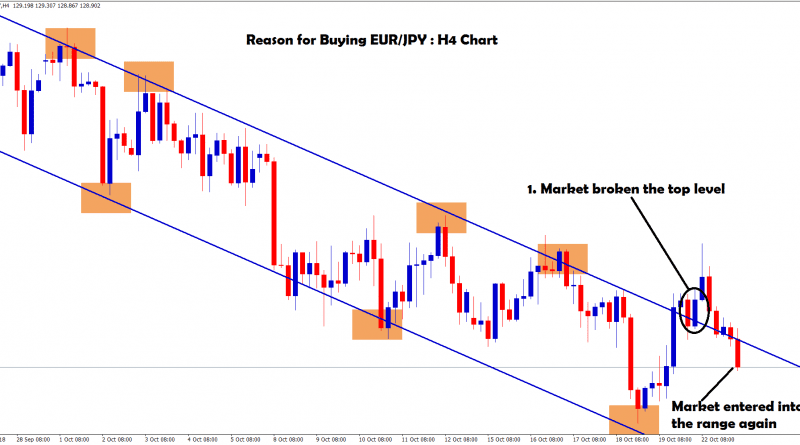 eur jpy broken the top and again entering into the range