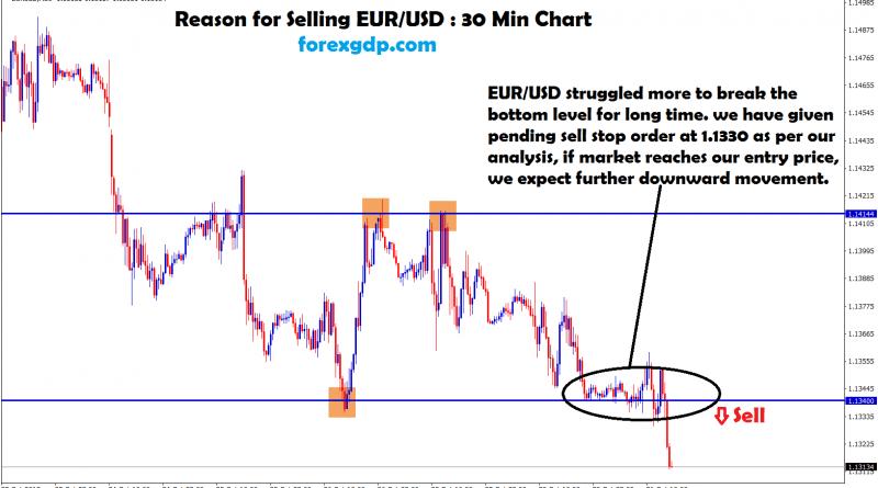 eur usd struggled more to break the bottom level