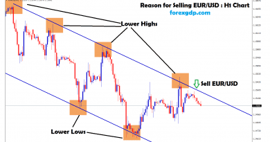 eur usd moving between the range in H1 chart