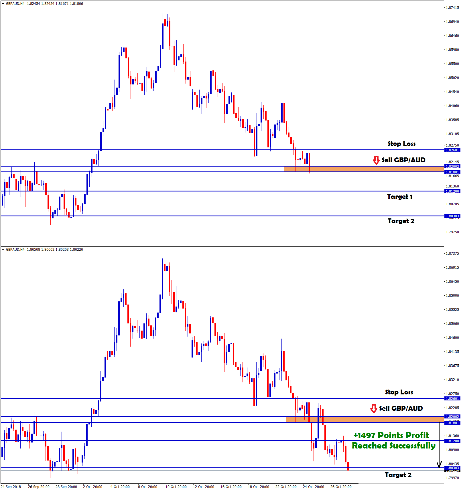 gbp aud sell signal made profit with +1497 points profit