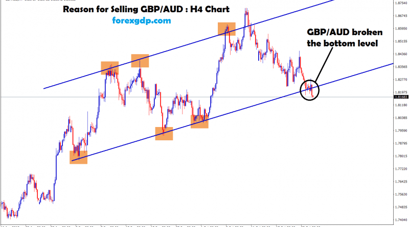 gbp aud broken the bottom zone of the uptrend