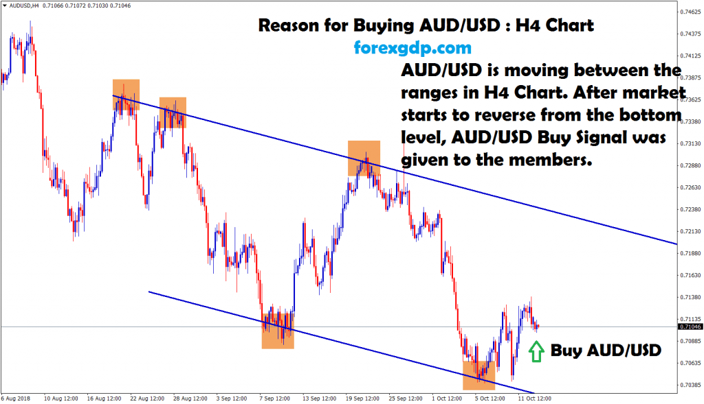 aud usd market starts to reverse from bottom