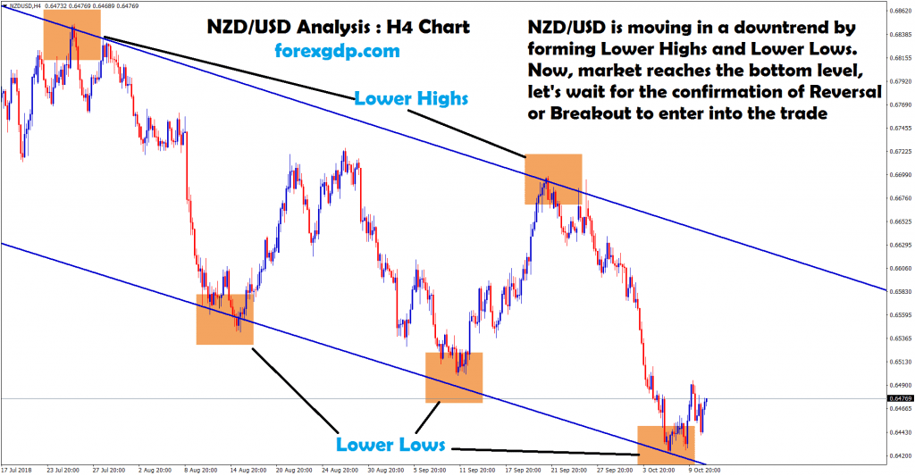 nzd usd forms lower high and lower lows