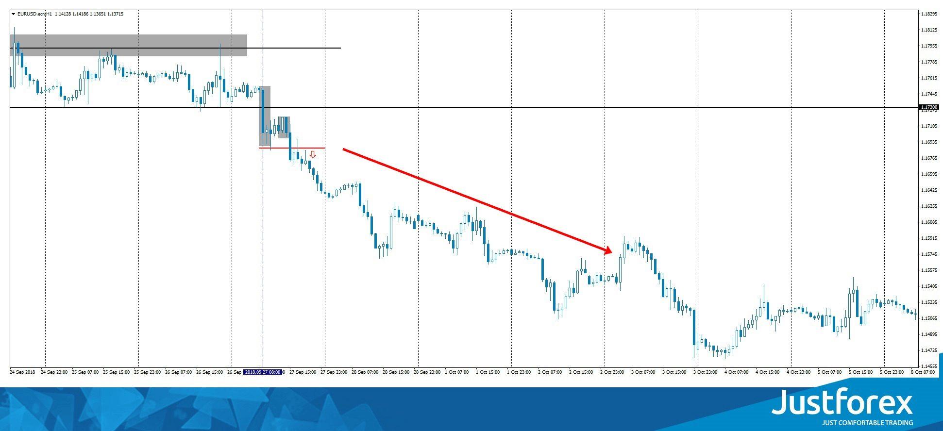 eur usd chart pattern