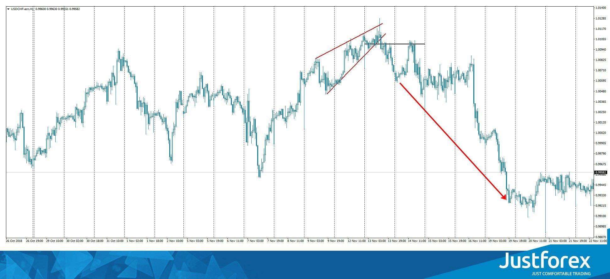 usd chf chart pattern