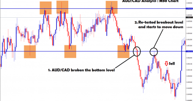 aud cad re-tested breakout level and move down