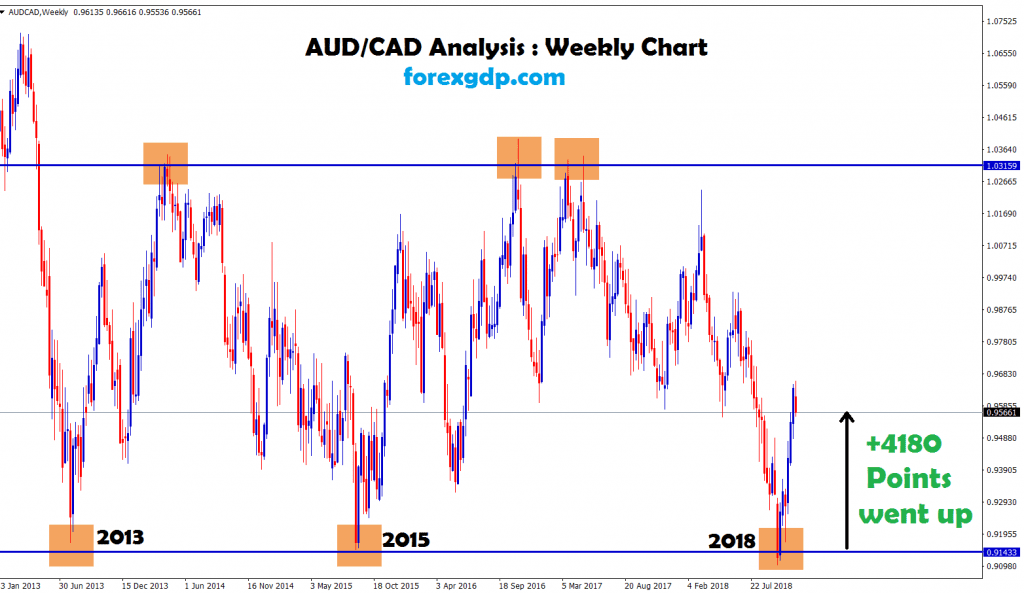 after 3 years aud cad hits the bottom and went up
