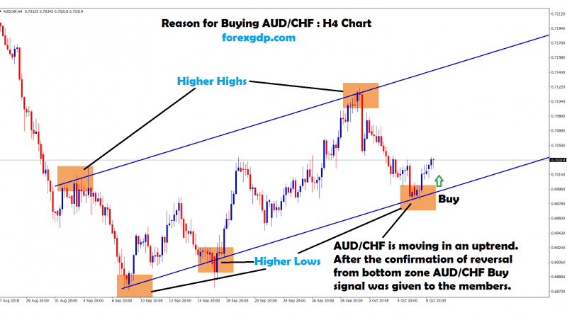 aud chf forms higher highs and higher lows