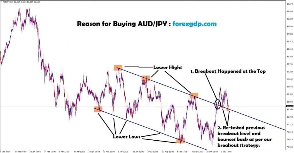 aud jpy bounce back as per breakout strategy